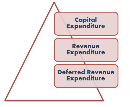FREE Study materials For Competitive Exams: Types of Expenditures for SBI PO