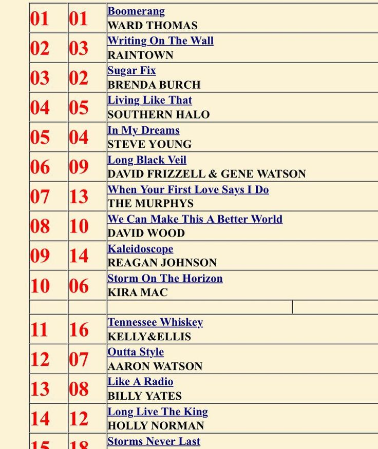 """Today we found out hat """"Tennessee Whiskey"""" from our new CD #thelongroadtoyou jumped to #11 on the UK #hotdisccharts KEEP YOUR FINGERS CROSSED that we can keep moving up! If you still listen to radio give a call in to request it! #workinglikeadog #indieartist #indie #indiemusic #shamelessselfpromotion #UK #ukcountryradio #ukamericana #climbingthecharts #crossingfingersandtoes #guitarsandvoices #acousticduo"""