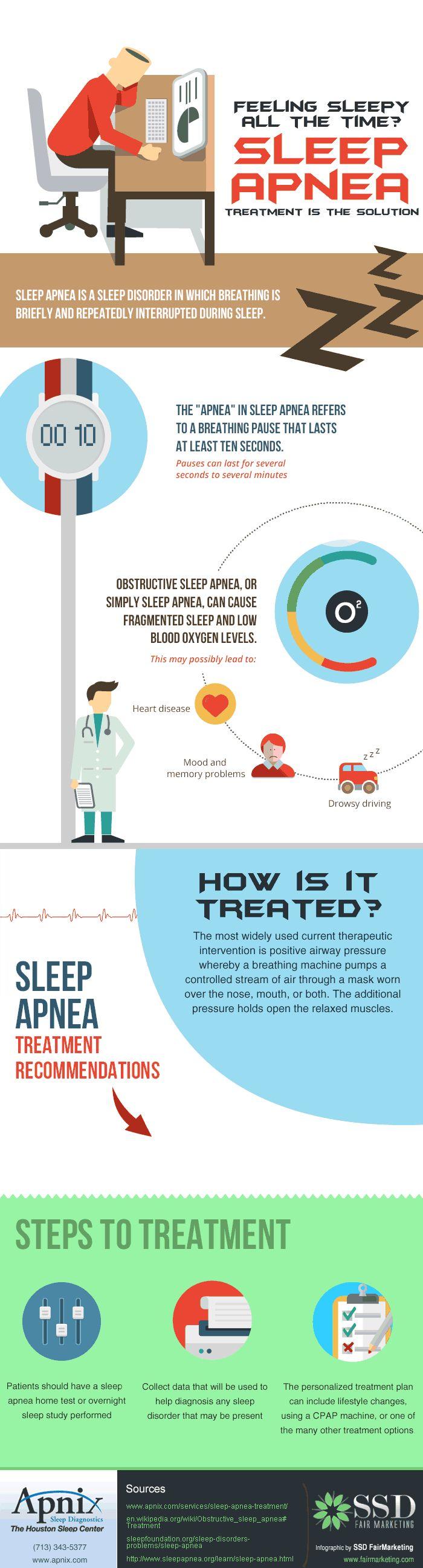 Gifographic for Sleep Apnea