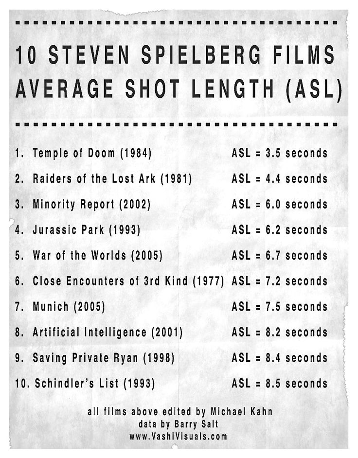 Steven Spielberg   Movies Analysis Average Shot Length  One
