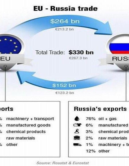 ¿Quien tiene más que perder bloqueando a Rusia?