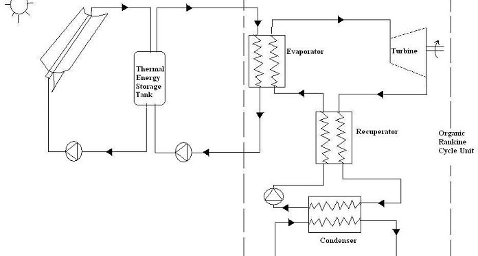 Solar thermal Organic rankine cycle