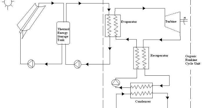 Solar thermal Organic rankine cycle
