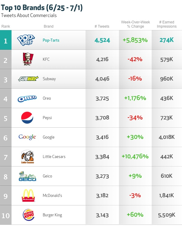 "Social TV Confirms Pop-Tarts Commercial is ""Crazy Good"" - he no frills, breakfast pastry that has captured our hearts and taste buds for nearly 50 years jumped to the top of our Top 10 Trending Ads chart last week. Boosting Pop-Tarts to the top of the list was the airing of an old creative spot that transfixed nostalgic audiences. More about last week's top trending ads on our blog: http://wordpress.bluefinlabs.com/blog/2012/07/03/social-tv-confirms-pop-tarts-commercial-is-crazy-good/#"