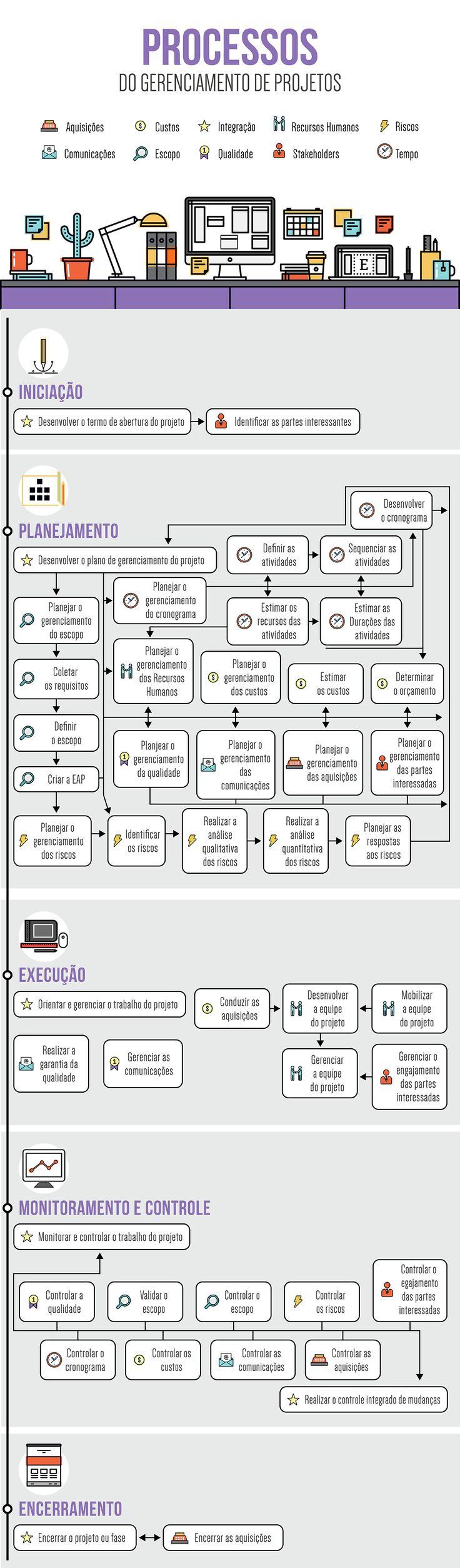 Processos do Gerenciamento de Projetos Infográfico on Behance.