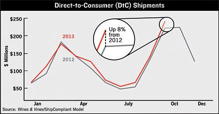 US Direct-to-consumer wine shipments hit a new high-water mark in October. Go baby go!  #WineMarketing