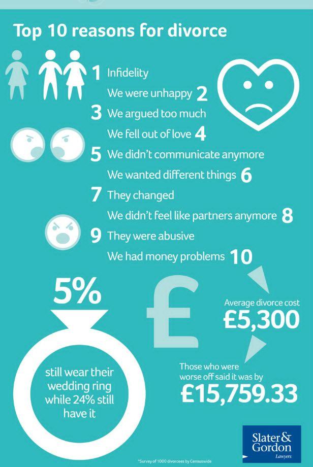 divorce-infographic