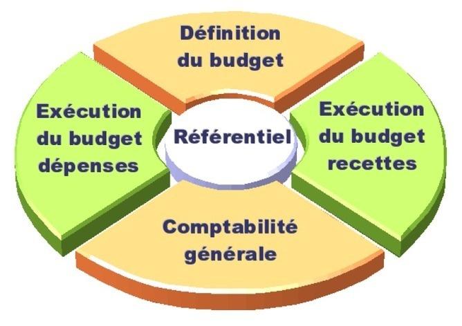 Logiciel professionnel gratuit Business Template ERP5 M9 Fr licence gratuite Comptabilité générale publique pour ERP5