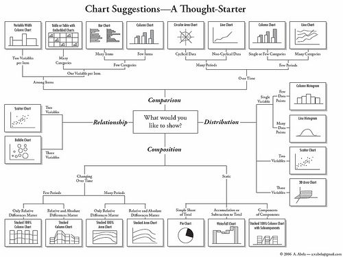 Not sure how or when, but this could come in handy someday.: Chart Types, Inspiration, Graph, Flickr Charts, School Ideas, Choose Chart, Dashboard Ideas, Idea Bin