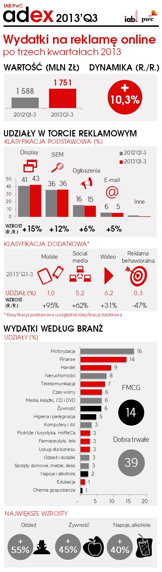 http://iab.org.pl/badania-i-publikacje/iab-adex-2013-q3/