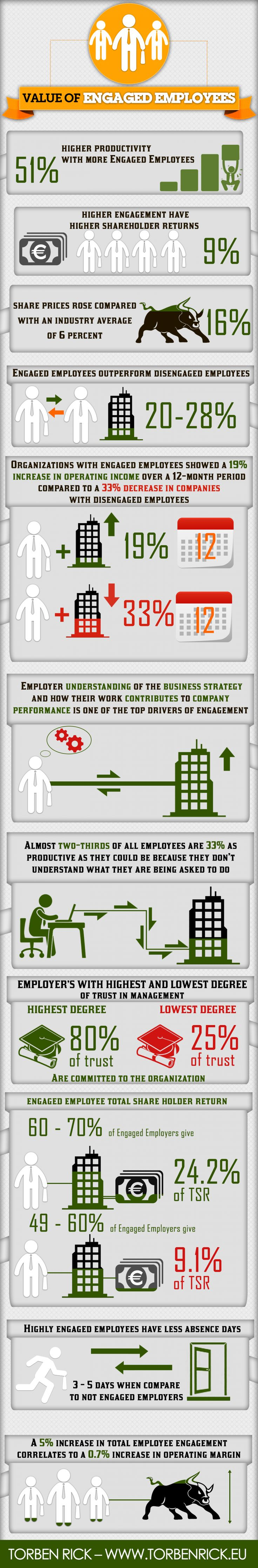 What is the business case for employee engagement? #infographic #workforce #engagement