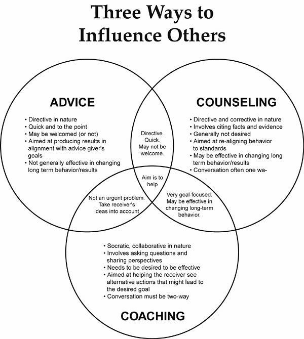 """The difference between coaching & counselling. Personally I think the word """"Influence"""" should be banned."""