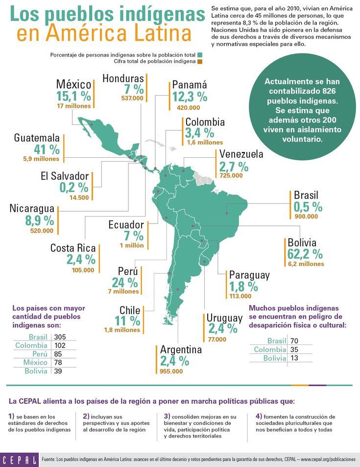 pueblosindigenas america latina cepal infografia - Buscar con Google