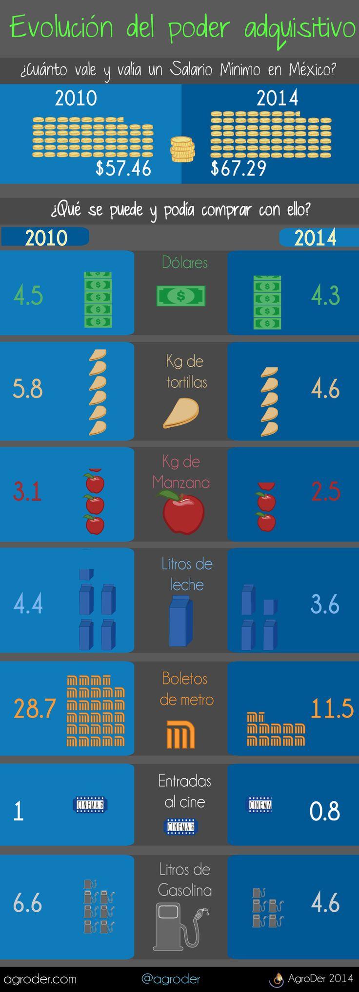 ¿Cuánto vale y valía un Salario Mínimo en México? #DiadelTrabajo  #Infografia #Mexico