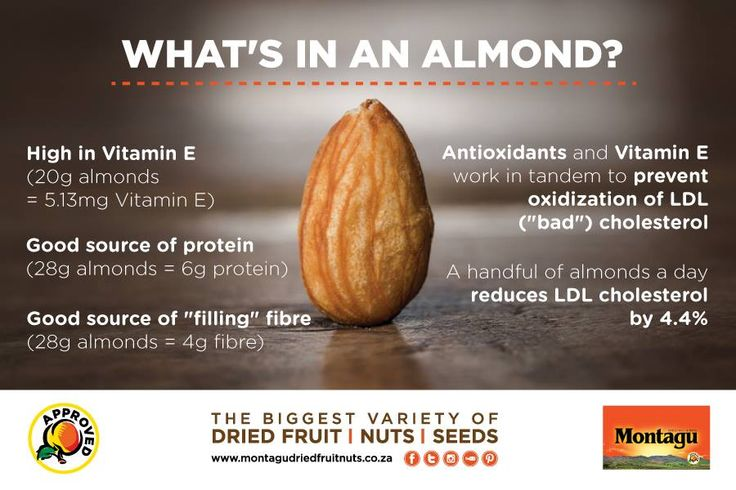 "Did you know that a handful of almonds a day can reduce ""bad"" cholesterol by up to 4.4%? Now that's some serious food for thought! Our CSSR almonds are now retailing for just R159.90 for 1kg! #FoodForThought 