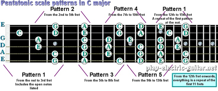 Guitar- Arpeggio UP-Down Study-in C Major 1st Position ...