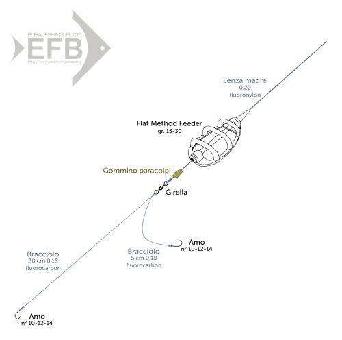 Method Feeder (testo sul blog)
