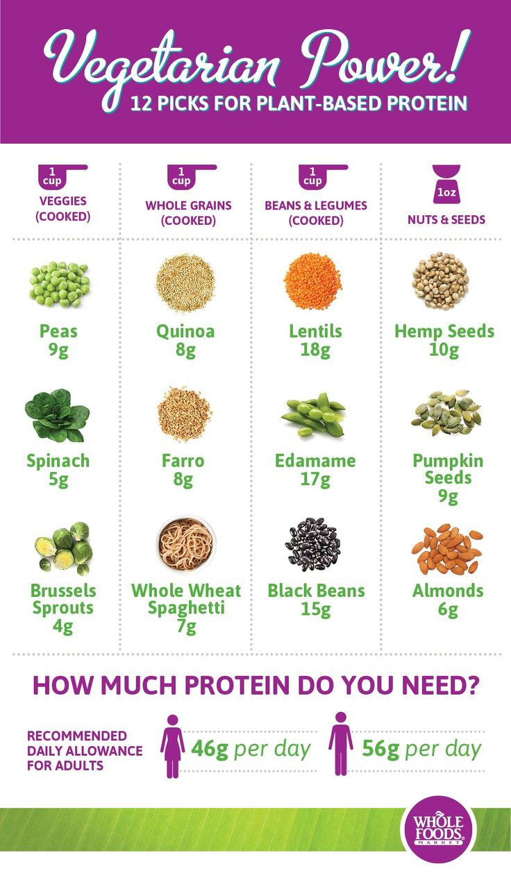 Great picks for plant-based protein!