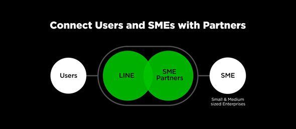 라인, 스마트 포털로 진화..비즈니스 플랫폼 개방 전략 발표