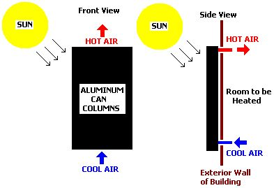 Solar heat collector pop cans