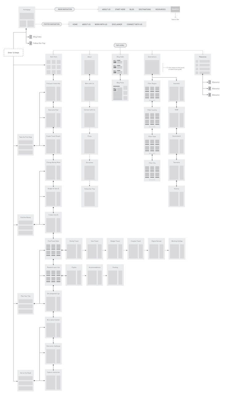 10 best ux sitemaps images on pinterest user flow site map and