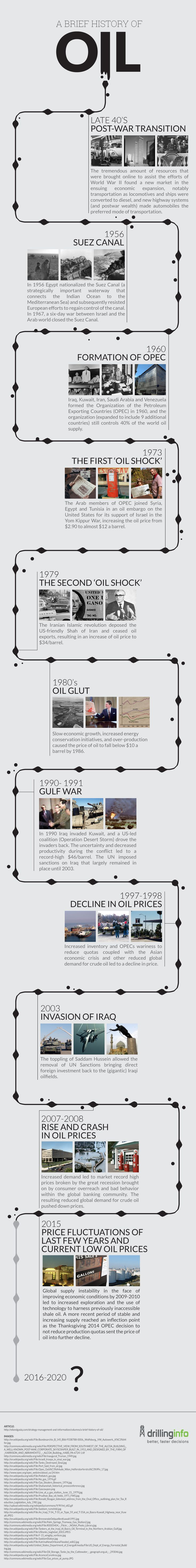 A Brief History of Oil [Infographic] - Oilpro
