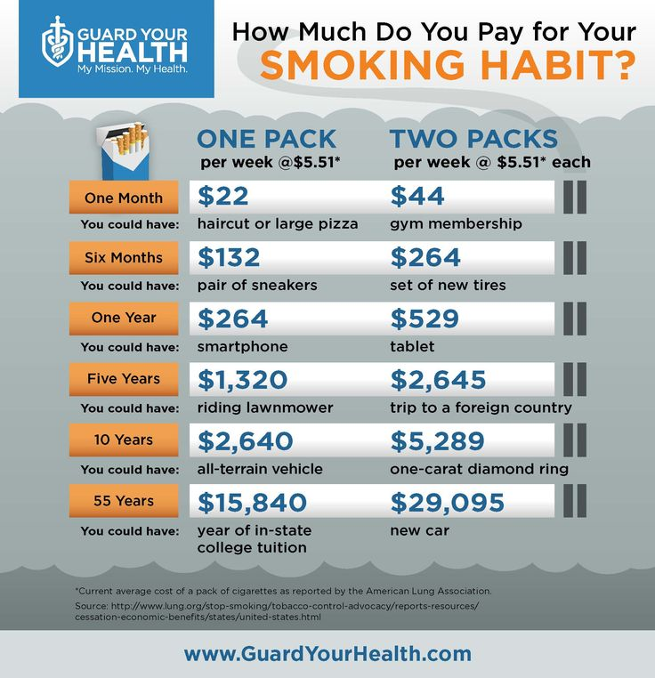 This infographic illustrates the financial toll that a