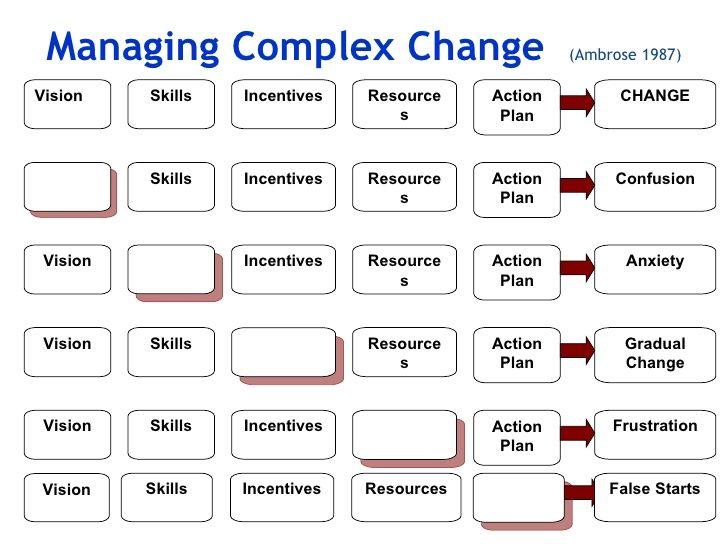 Best Process Models Images On   Change Management