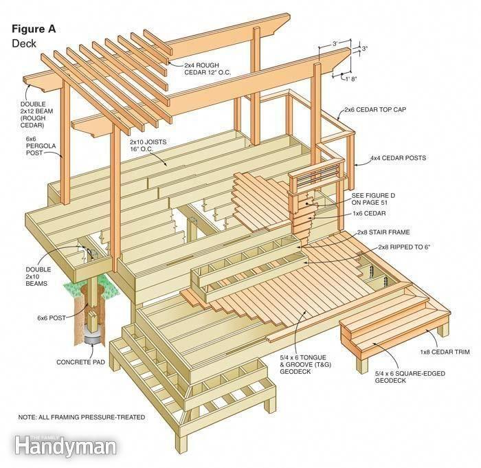 Dream Deck Plans Step By Step The Family Handyman Deckbuildingideas Planos De Las Cubiertas Disenos De Porche Terrazas Y Porches