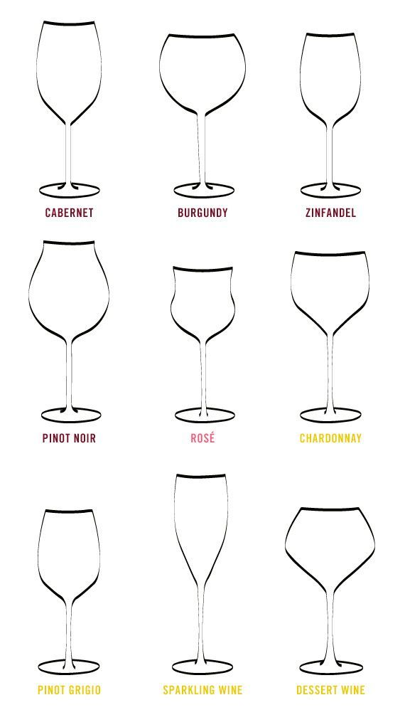 Another Chart of Wine Glass Shapes for specific Wine Types. I suppose I should know this at some point in my life so here it is