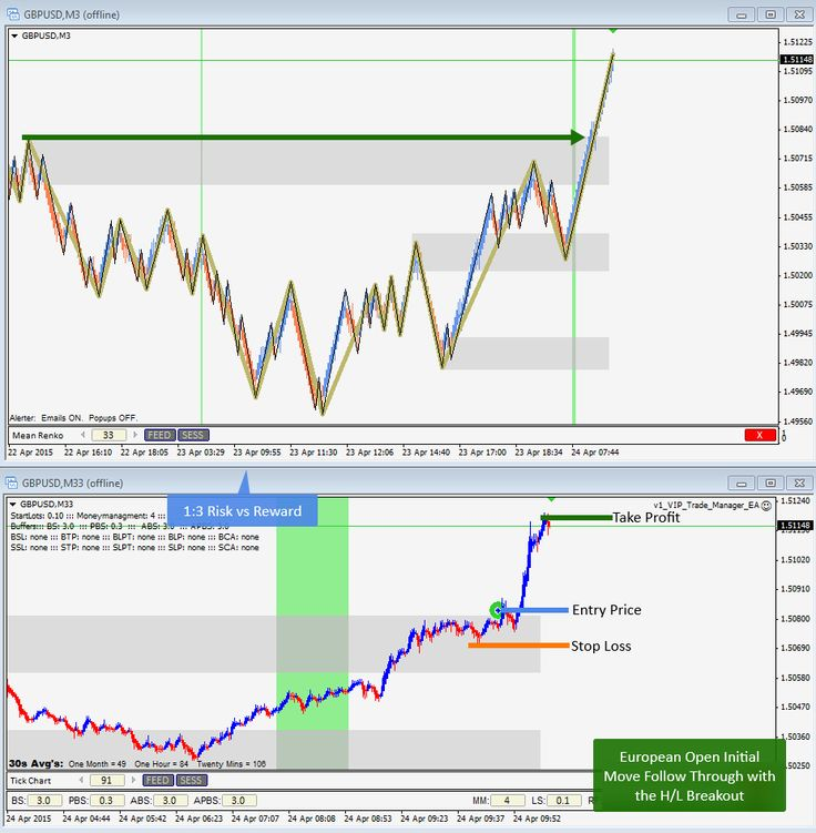 April 24th, 2015 - European Open Initial Move Follow Through H/L Breakout on GBPUSD for 1:3 Risk:Reward