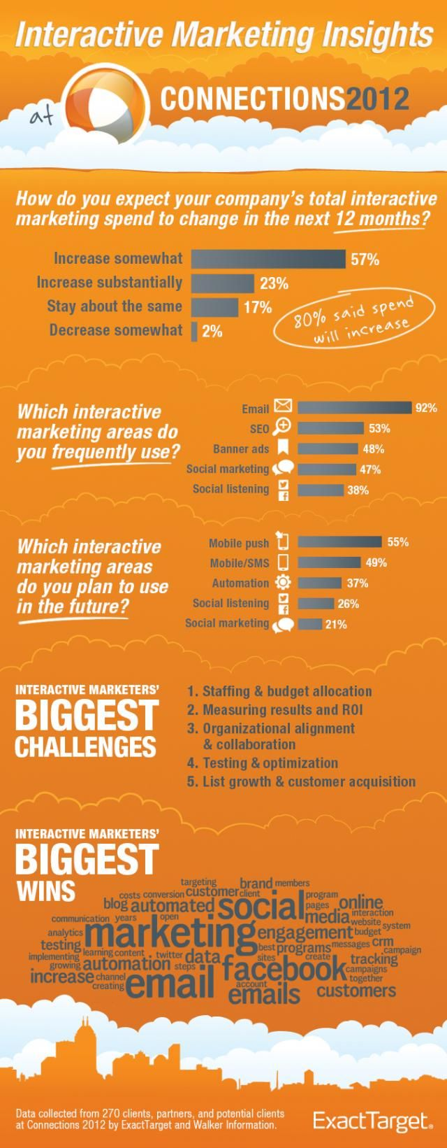 Industry Trends at the World's Largest Interactive Marketing Conference #Infographic - Growing up with Interactive Media | ExactTarget Email Marketing