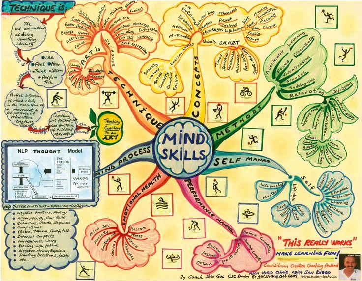 305 best Mind Map Art images on Pinterest Mind map art, Mind - artistic skills