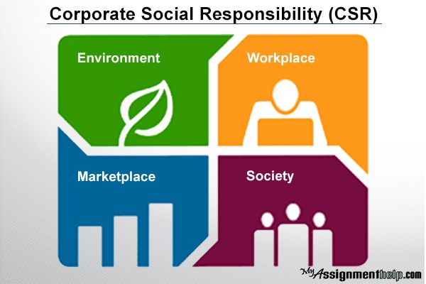 Corporate social responsibility dissertation thesis