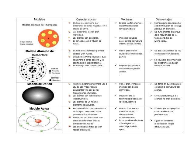 Cuadros Comparativos De Los Modelos Atomicos Cuadro Comparativo Modelos Atomicos Experimentos De Quimica Enseñanza De Química