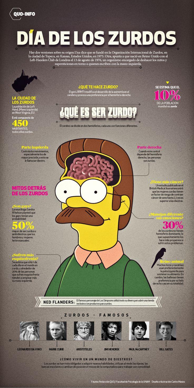 13 de agosto: día internacional de los zurdos, que conforman 12% de la población mundial - Noticias Uruguay LARED21