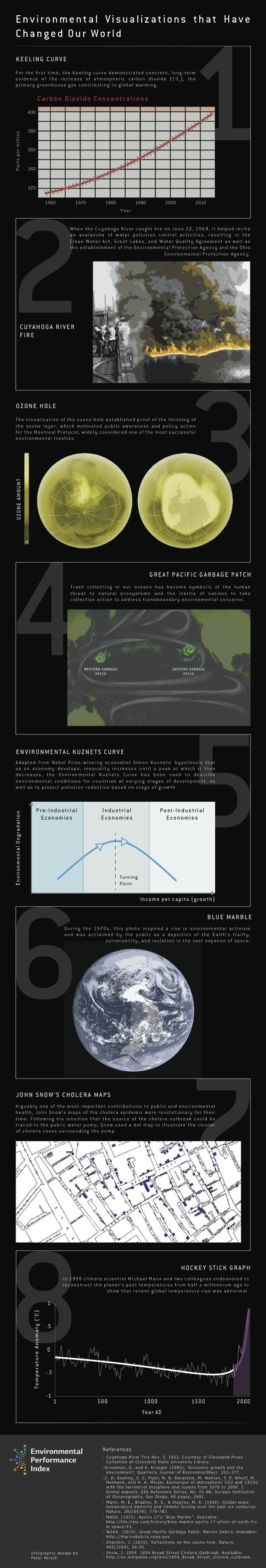 These are eight examples that throughout time have raised our awareness of our environmental impact. Things such as the Cuyahoga River Fire, a diagram of the hole in the ozone layer and hockey stick graph of global temperatures are shown.