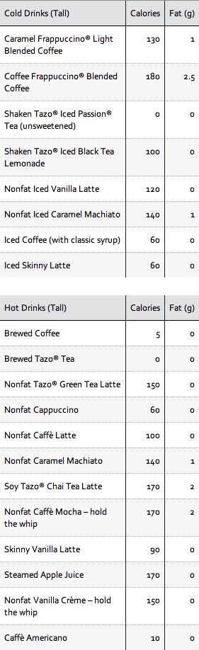 20 Starbucks drinks under 200 calories!