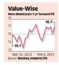 Hero MotoCorp beats estimate, but stock may trade in range  ET Intelligence Group: Hero MotoCorpBSE 0.17 %, India's largest motorcycle maker, beat the consensus earnings estimate by a wide margin in the December quarter.   Better cost control helped to offset lower volume growth. But, it may not help its stock to break the range-bound movement between Rs 2,800 and Rs 3,400 seen since October 2016 given the high volume base in the past which will restrict the year-on-year growth rate in the…