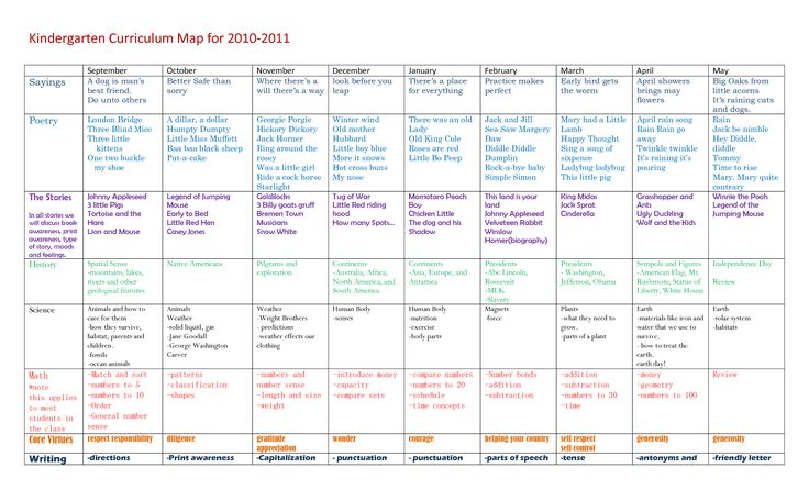 Kindergarten Curriculum | Kindergarten Curriculum Map for 2010-2011