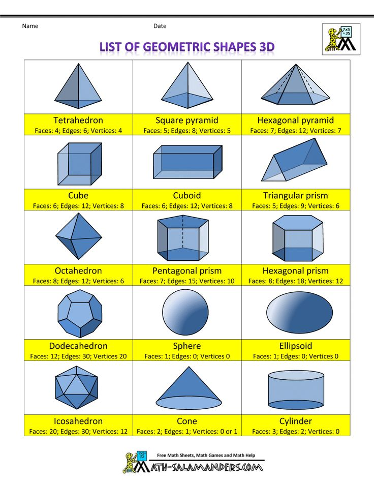 3 d shapes list of geometric shapes 3d info Hexagonal pyramid, dodecahedron, iscarohedron