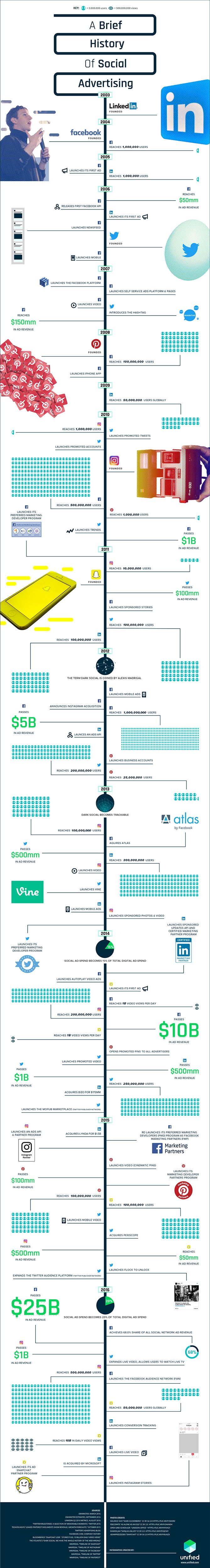 How has social advertising evolved over the past 10+ years? Check out just how far we've come.