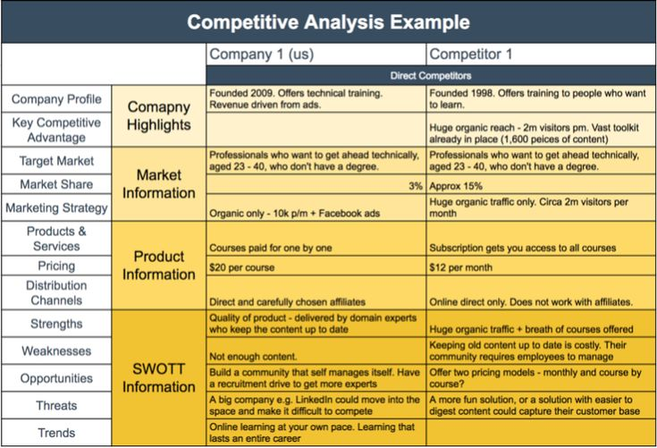 Competitor Analysis Template Example Of Competitor Analysis