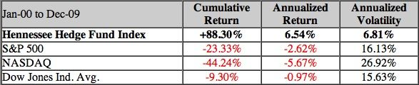 Hennessee Group Hedge Fund Performance http://dailyalts.com/weekend-reading-aarp-gets-wrong-smart-beta-covered-calls/
