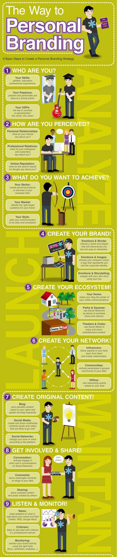 The Way to Personal Branding #infografik