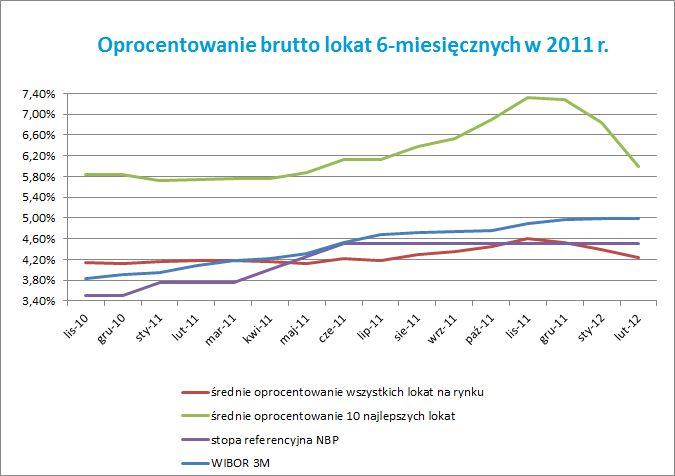 Oprocentowanie brutto lokat 6-miesięcznych w 2011 r. Źródło: comperia.pl