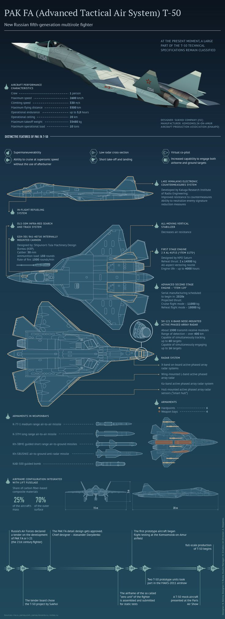 """Plano Brasil – """"Rússia não tem pressa para adquirir o caça de 5ª Geração T- 50 PAK FA"""""""