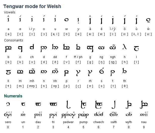 The Tengwar alphabet is well suited to writing Welsh, possibly because Tolkien based Sindarin, one of the languages he invented, partly on Welsh. The version below is similar to the Sindarin mode and was devised by Simon Ager, the author of this site. (...)