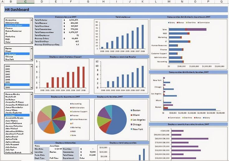 Raj Excel: Excel Template - HR Dashboard free download