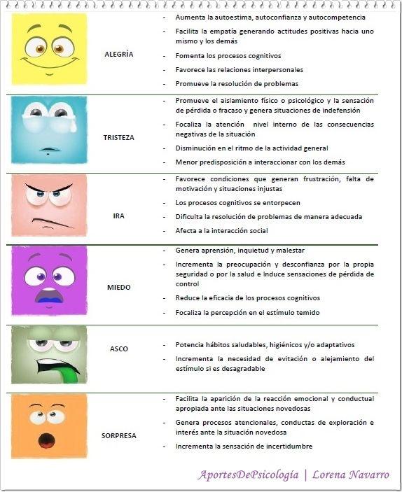 El Mundo De Las Emociones Clinica